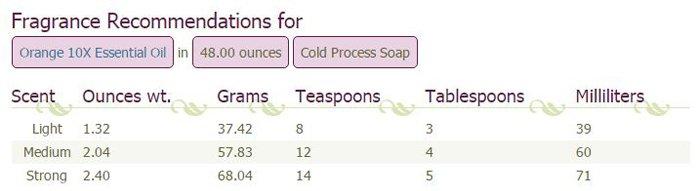 Calculator results for orange essential oil